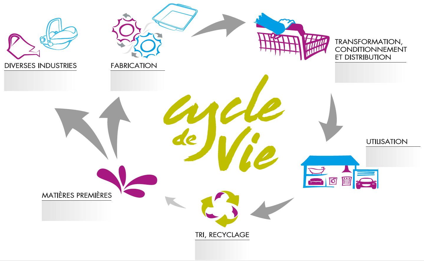 cycle de vie knauf industries
