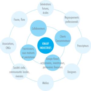 Classification des parties prenantes Knauf